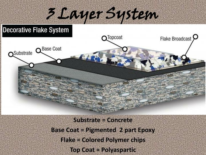 3 Layer System