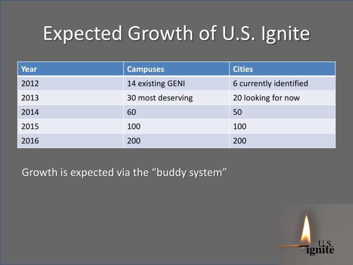 Expected Growth of U.S. Ignite