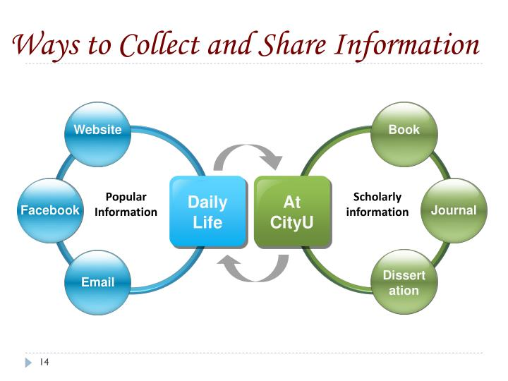 Ways to Collect and Share Information