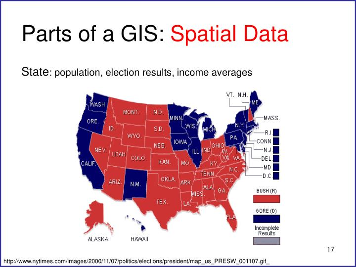 Parts of a GIS: