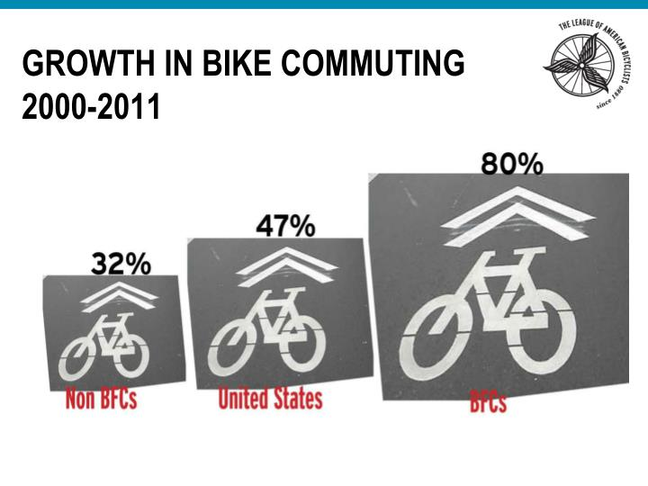 Growth in Bike Commuting