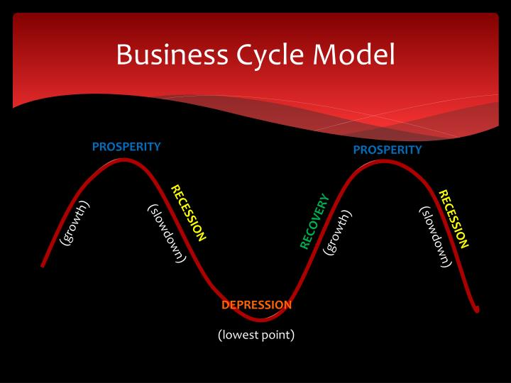 Business Cycle Model