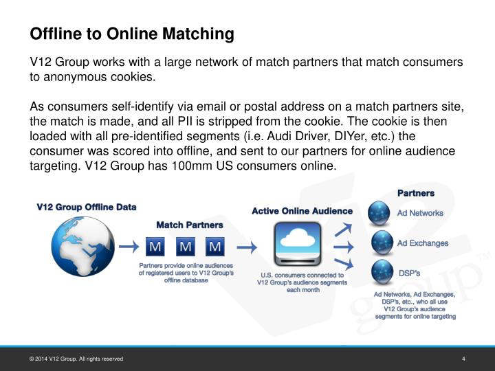 Offline to Online Matching