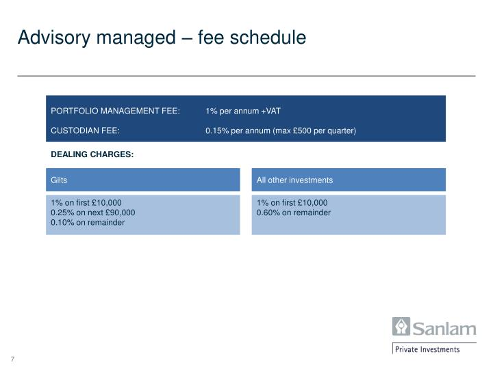 Advisory managed – fee schedule