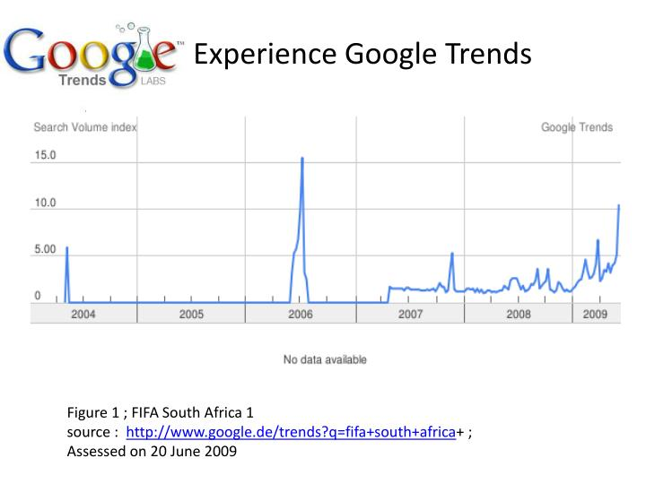 Experience Google Trends