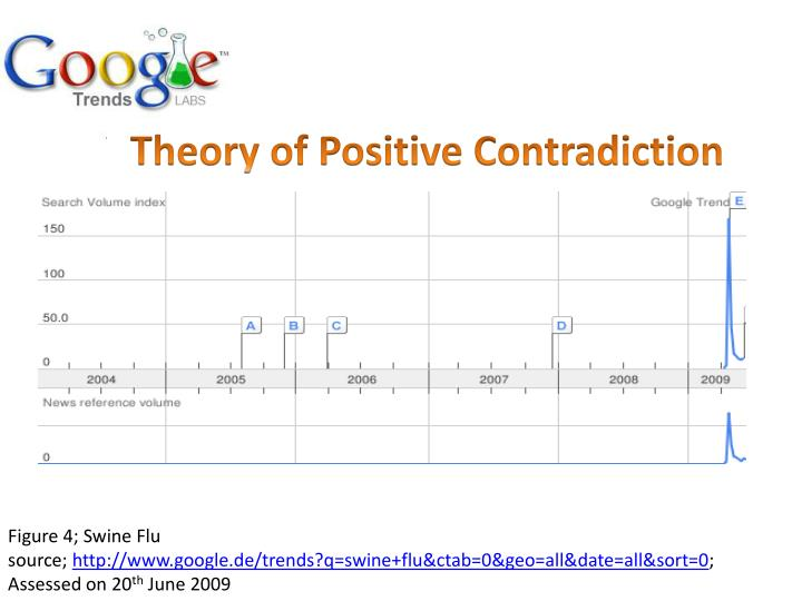 Theory of Positive Contradiction