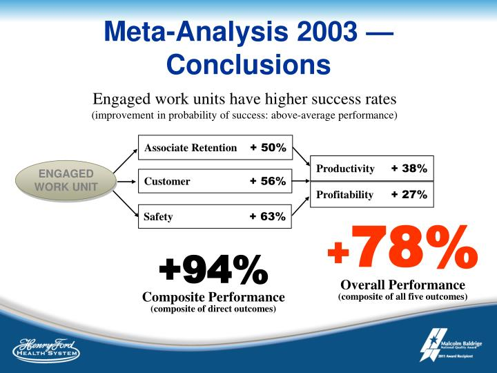 Meta-Analysis 2003 — Conclusions