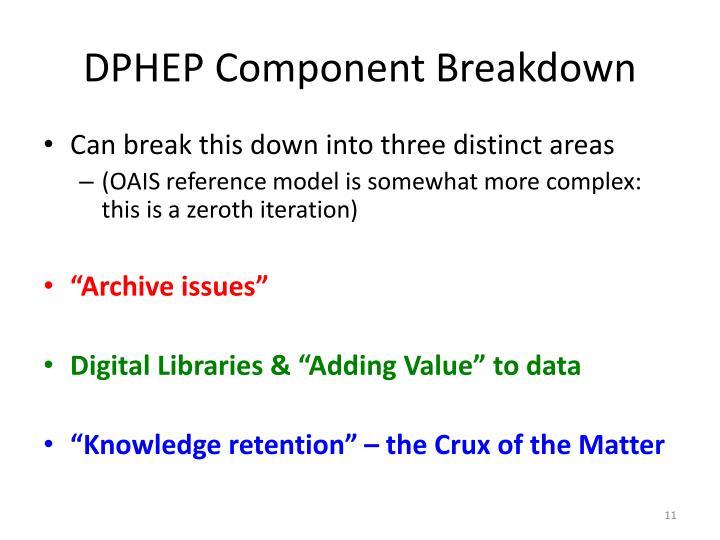 DPHEP Component Breakdown
