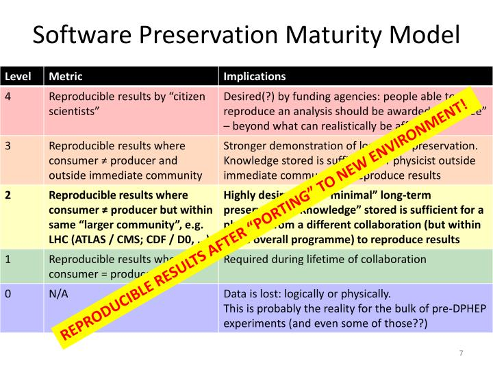 Software Preservation Maturity Model