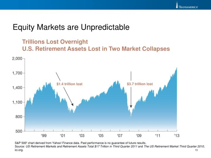 Equity Markets are Unpredictable