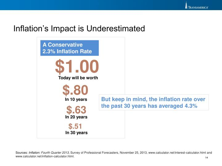 Inflation's Impact is Underestimated