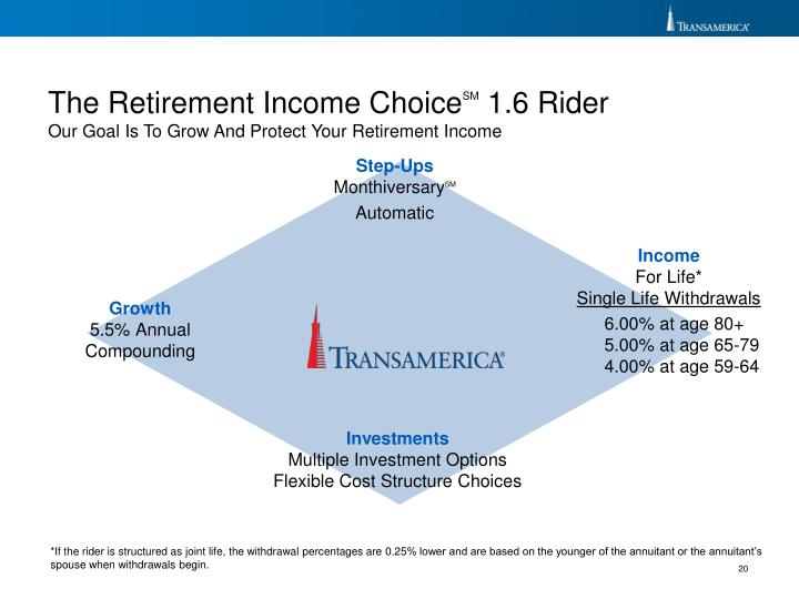 The Retirement Income Choice