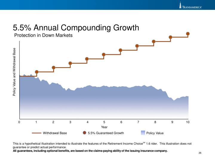 5.5% Annual Compounding Growth