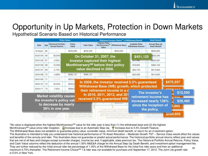 Opportunity in Up Markets, Protection in Down