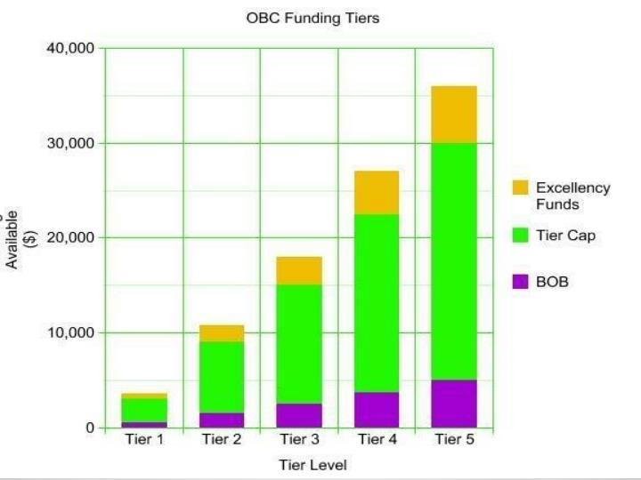 Base Operating Budget: $500