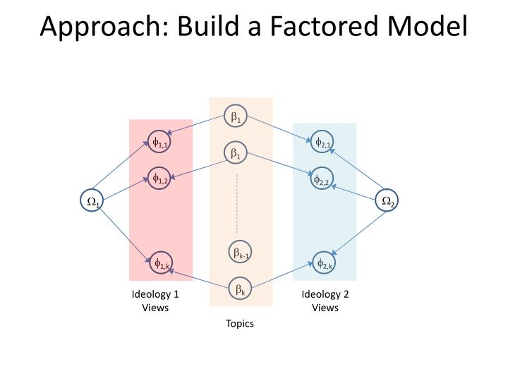 Approach: Build a Factored Model