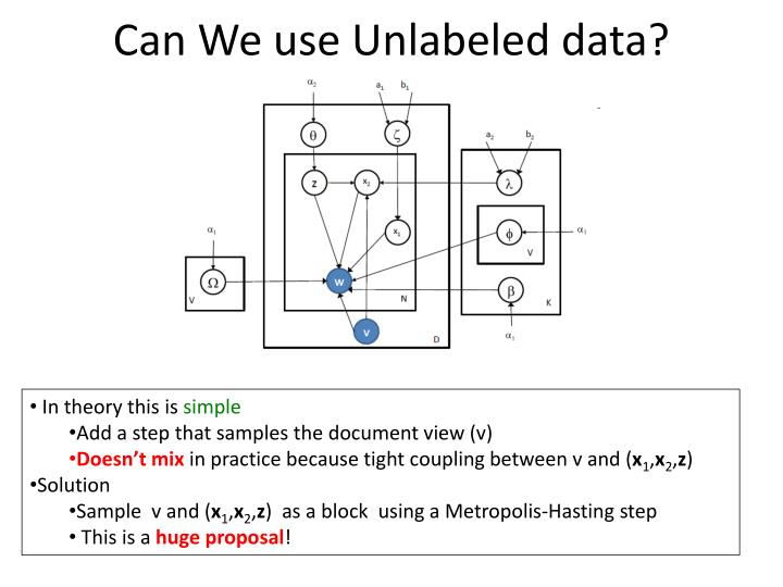 Can We use Unlabeled data?