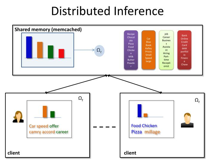 Distributed Inference