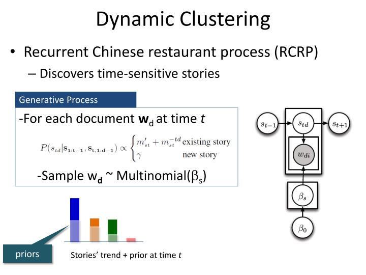 Dynamic Clustering