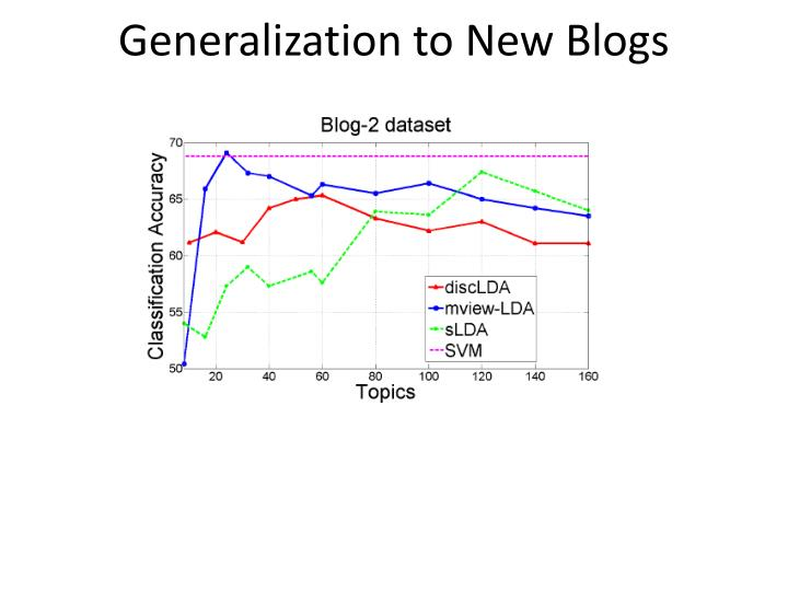 Generalization to New Blogs