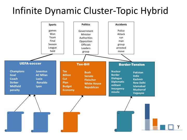 Infinite Dynamic Cluster-Topic Hybrid