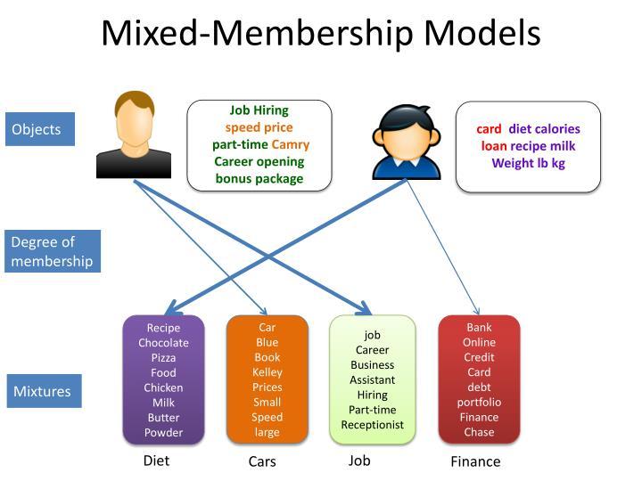 Mixed-Membership Models