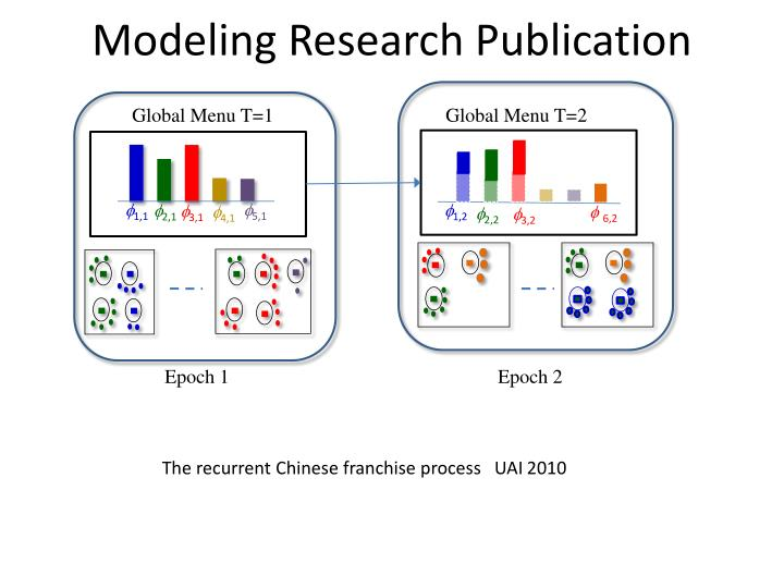 Modeling Research Publication