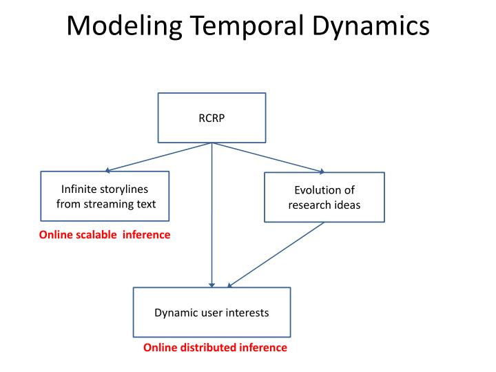 Modeling Temporal Dynamics