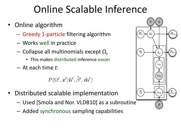 Online Scalable Inference