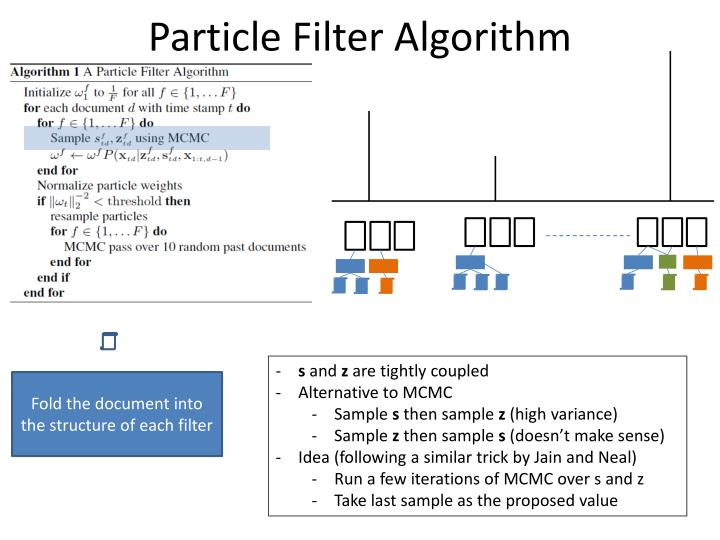 Particle Filter Algorithm