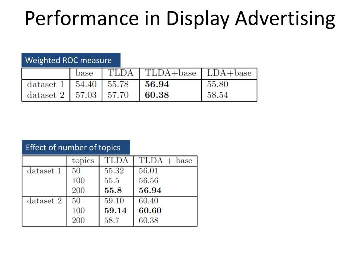 Performance in Display Advertising