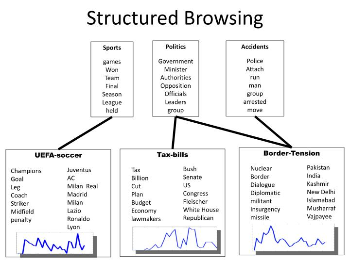 Structured Browsing