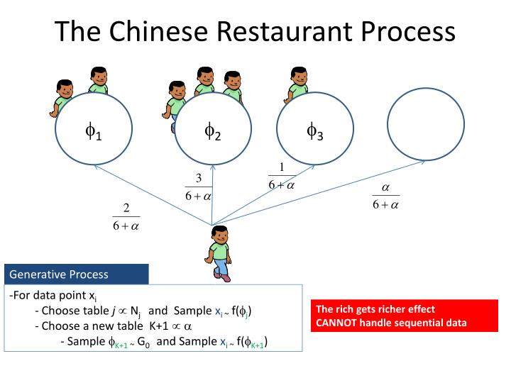The Chinese Restaurant Process