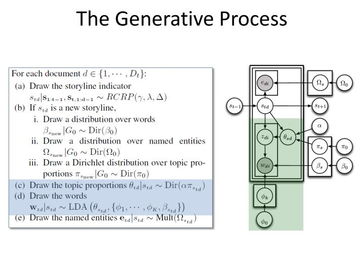 The Generative Process