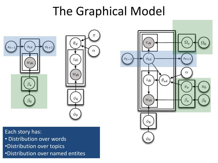 The Graphical Model