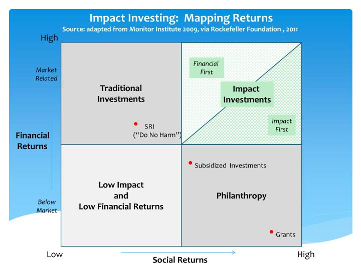 Impact Investing:  Mapping Returns