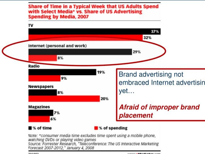 Brand advertising not embraced Internet advertising yet…