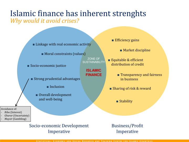 Islamic finance has i