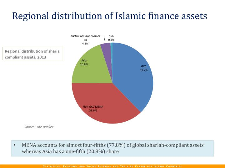 Regional distribution of Islamic finance assets