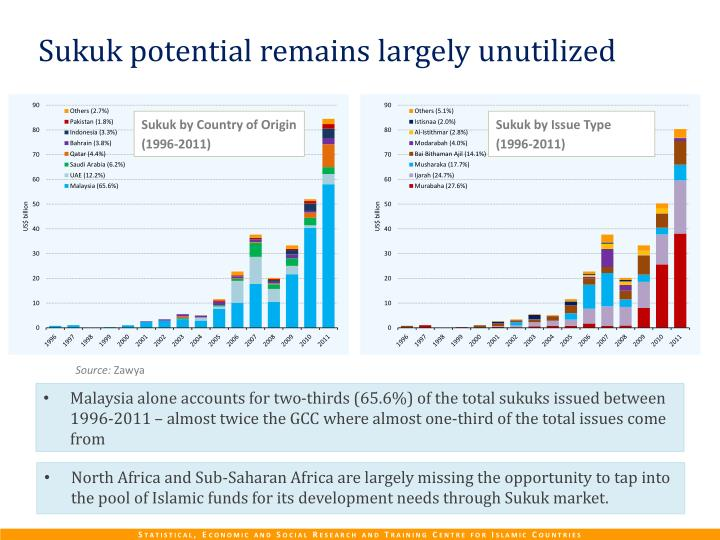 Sukuk potential remains
