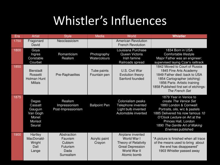 Whistler's Influences
