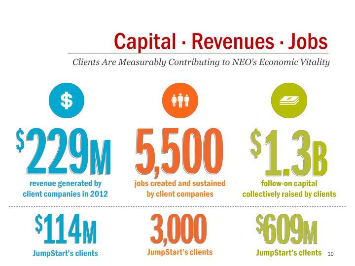 Capital · Revenues