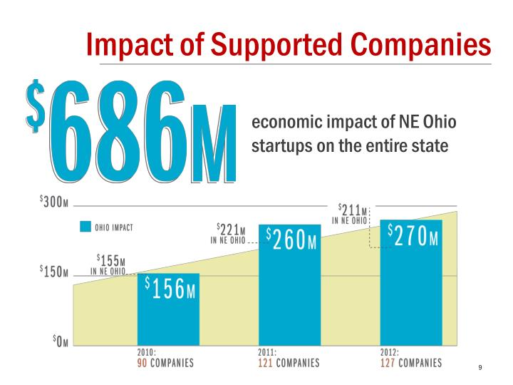 Impact of Supported Companies