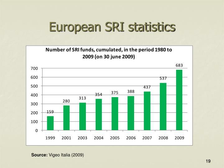 European SRI statistics