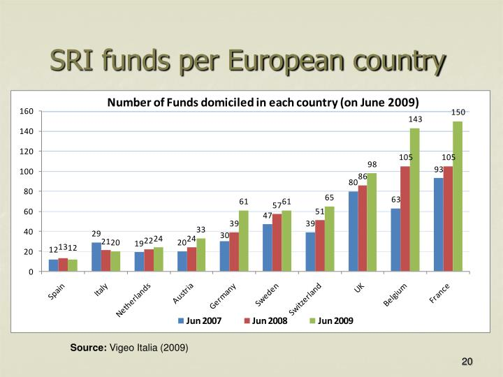 SRI funds per European country
