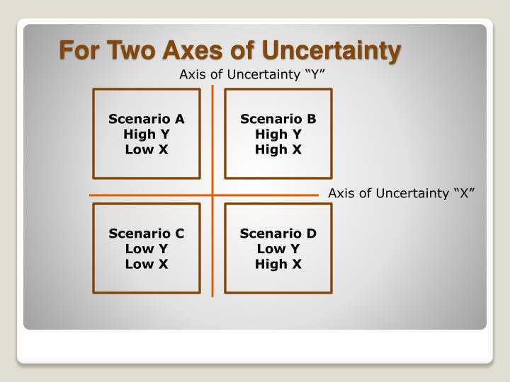 "Axis of Uncertainty ""Y"""