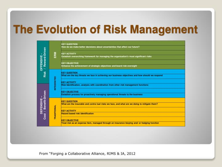 The Evolution of Risk Management