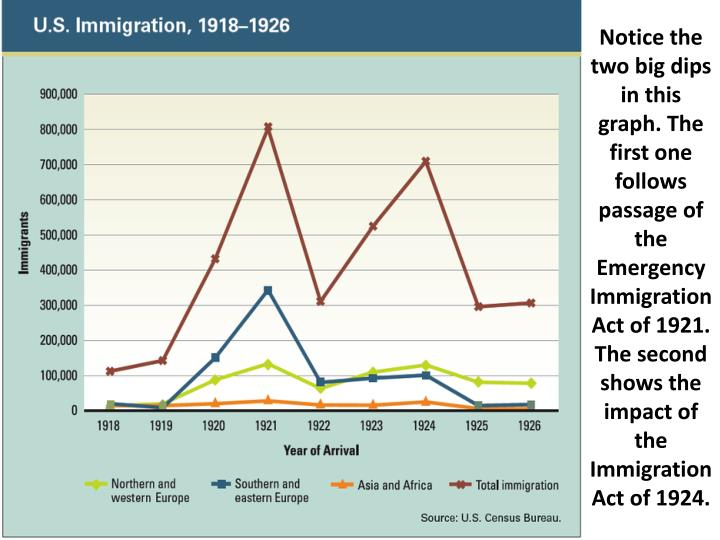 Notice the two big dips in this graph. The first one follows passage of the Emergency Immigration Act of 1921. The second shows the impact of the Immigration Act of 1924.