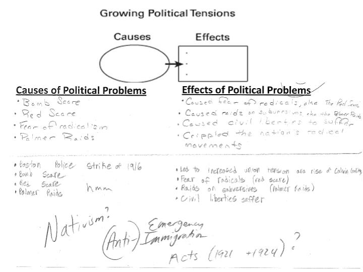 Causes of Political Problems
