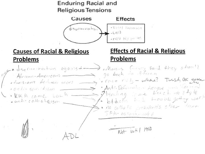 Causes of Racial & Religious Problems